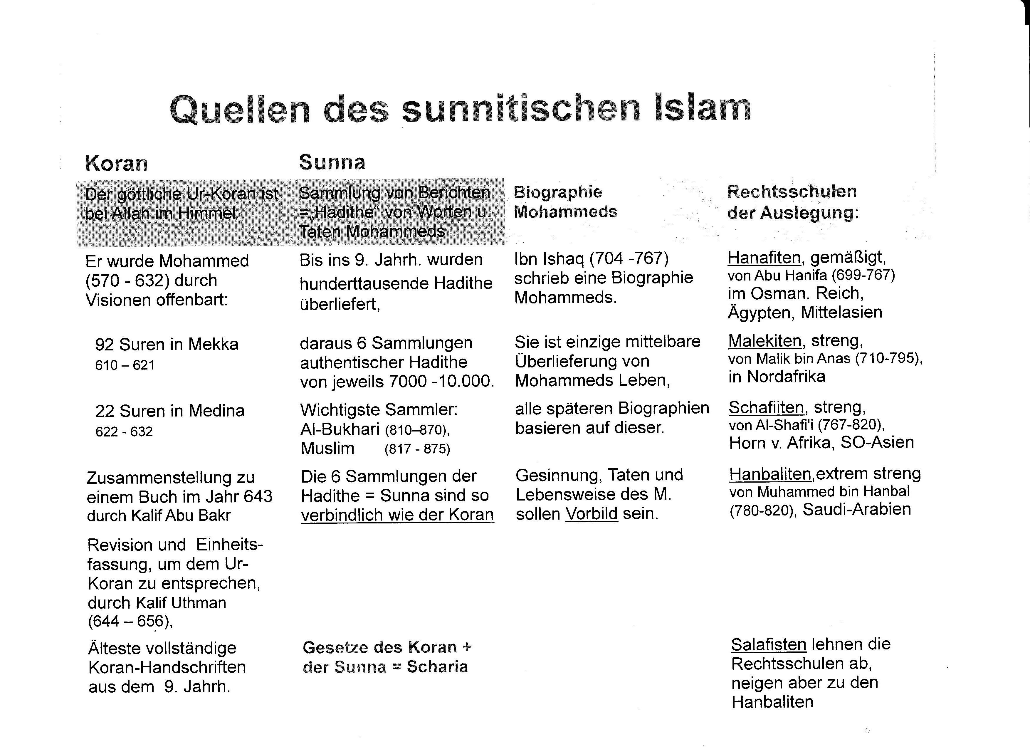 Kurzüberblick: Christlicher Glaube - Islam - Evangelium